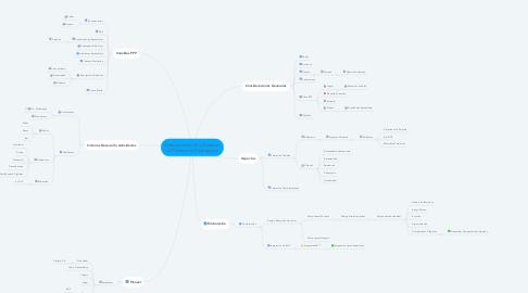 Mind Map: Orientaciones Para Elaborar La Planeación Pedagógica