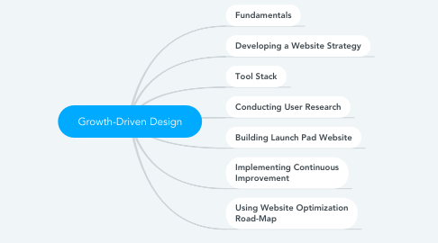 Mind Map: Growth-Driven Design
