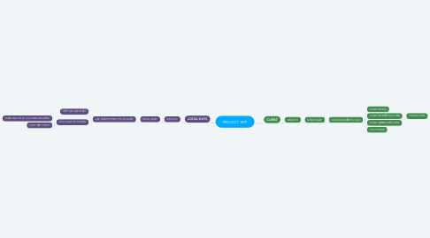 Mind Map: PROJECT APP