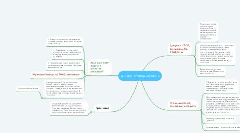 Mind Map: ЦА для студии дизайна