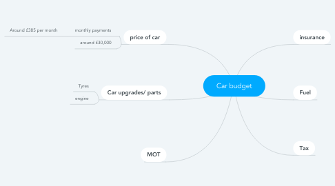 Mind Map: Car budget