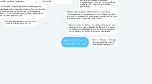 Mind Map: RESOLUÇÃO 566 DE DEZEMBRO DE 2012