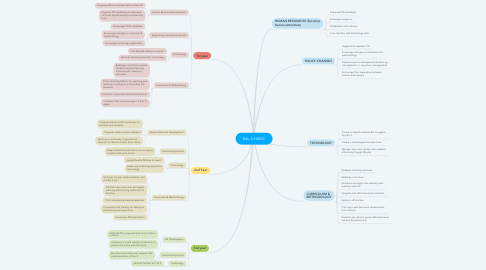 Mind Map: Edu 4-HUEIC
