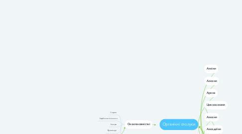 Mind Map: Органічні сполуки