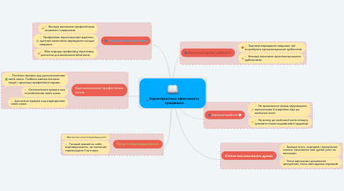 Mind Map: Характеристика ефективного працівника