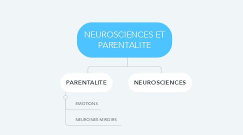 Mind Map: NEUROSCIENCES ET PARENTALITE