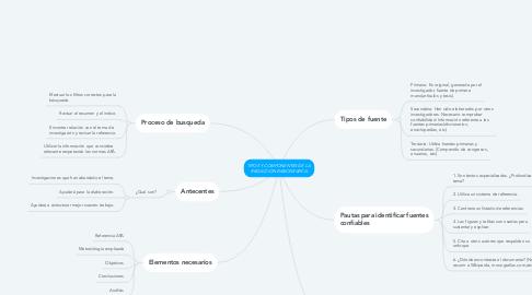 Mind Map: TIPOS Y COMPONENTES DE LA REDACCIÓN BIBIIOGRAFICA
