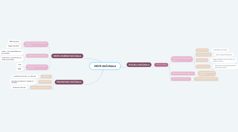 Mind Map: VRSTE RAČUNALA