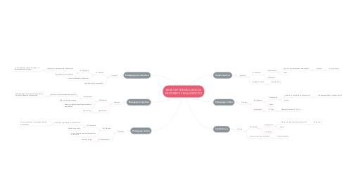 Mind Map: BASES EPISTEMOLOGICAS PROCESOS PEDAGÓGICOS
