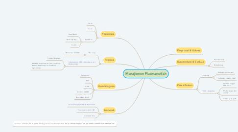 Mind Map: Manajemen Plasmanutfah