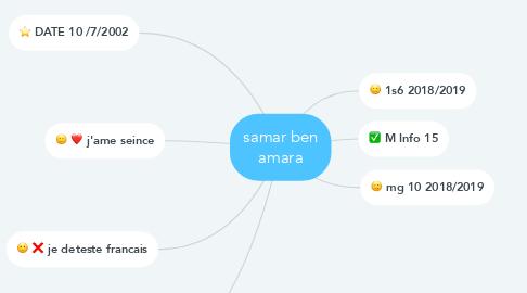 Mind Map: samar ben amara