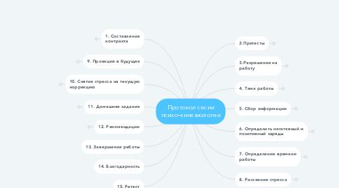 Mind Map: Протокол сесии психо-кинезиологии