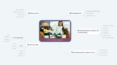 Mind Map: ICT en media integratie