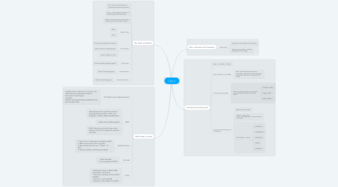 Mind Map: Topic 2