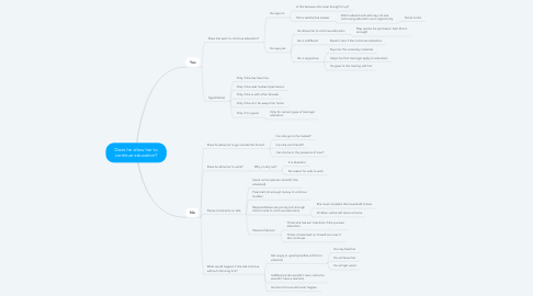 Mind Map: Does he allow her to continue education?