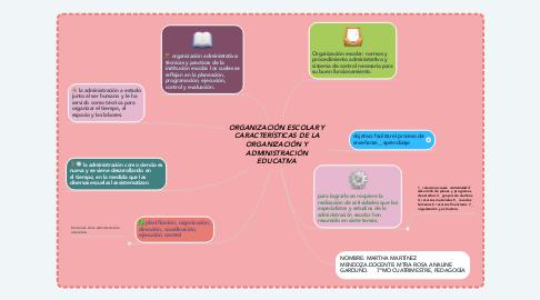Mind Map: ORGANIZACIÓN ESCOLAR Y CARACTERÍSTICAS DE LA ORGANIZACIÓN Y ADMINISTRACIÓN EDUCATIVA