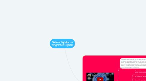 Mind Map: Nativos Digitales vs. Inmigrantes Digitales