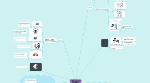 Mind Map: Elementos de los sistemas de información de mercadotecnia