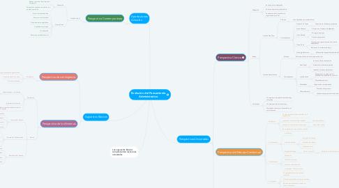 Mind Map: Evolución del Pensamiento Administrativo