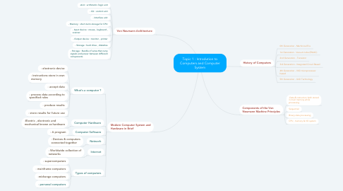 Mind Map: Topic 1 : Introdution to Computers and Computer System