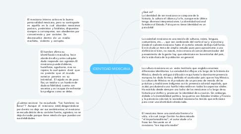 Mind Map: IDENTIDAD MEXICANA