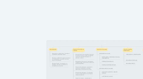 Mind Map: GESTION DE COMPRAS