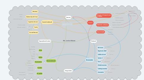 Mind Map: Ms. Janina Rohert