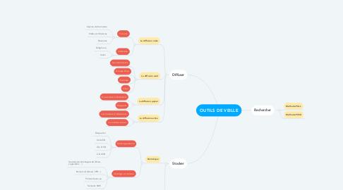 Mind Map: OUTILS DE VEILLE
