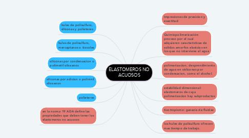 Mind Map: ELASTOMEROS NO ACUOSOS