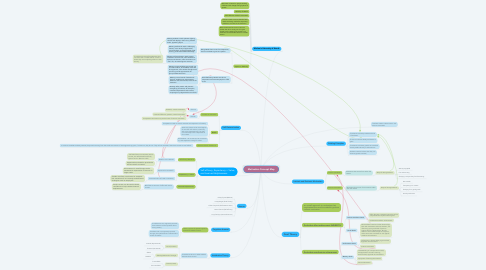 Mind Map: Motivation Concept Map