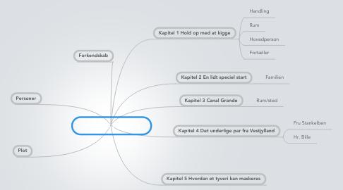 Mind Map: Mysteriet i Venedig
