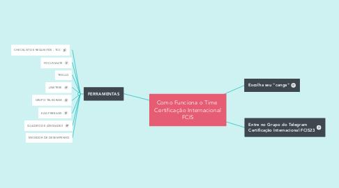 Mind Map: Como Funciona o Time  Certificação Internacional FCIS