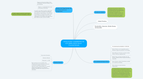 Mind Map: EVOLUCIÓN Y DIVERSIDAD DE LOS SERES VIVOS Daniel   Foronda Estrada