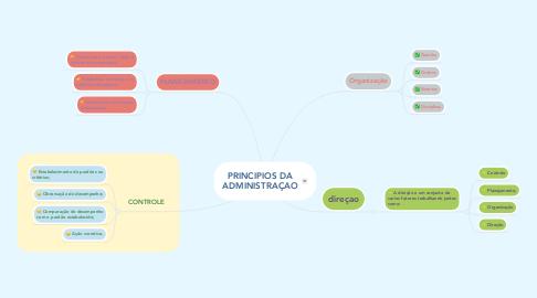 Mind Map: PRINCIPIOS DA ADMINISTRAÇAO