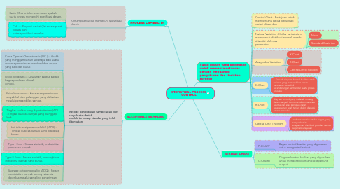 Mind Map: STATISTICAL PROCESS CONTROL