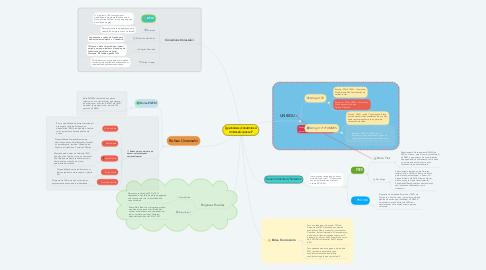 Mind Map: Que bolsas/convênios a Uniasselvi possui?