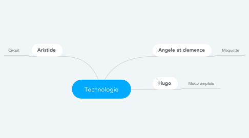 Mind Map: Technologie