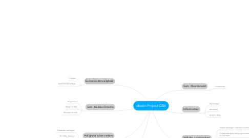 Mind Map: Ideeën Project O&V