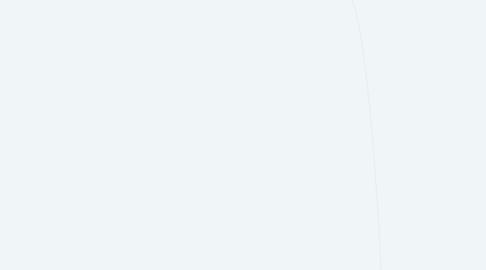 Mind Map: Marketing (intro)