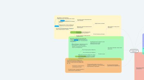 Mind Map: Государственный суверенитет