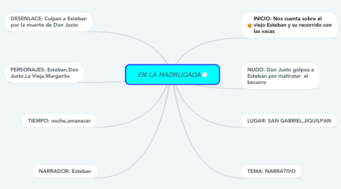 Mind Map: EN LA MADRUGADA