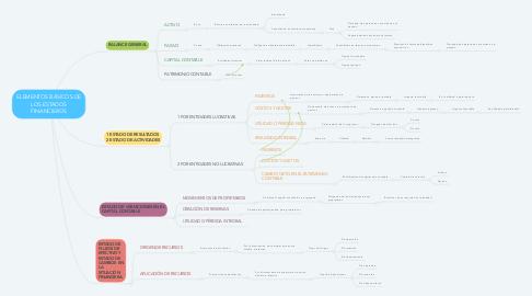 Mind Map: ELEMENTOS BÁSICOS DE LOS ESTADOS FINANCIEROS