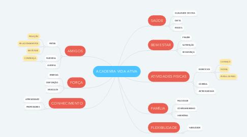 Mind Map: ACADEMIA VIDA ATIVA