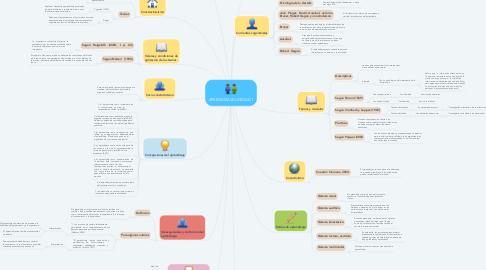 Mind Map: APRENDIZAJE-UNIDAD 1