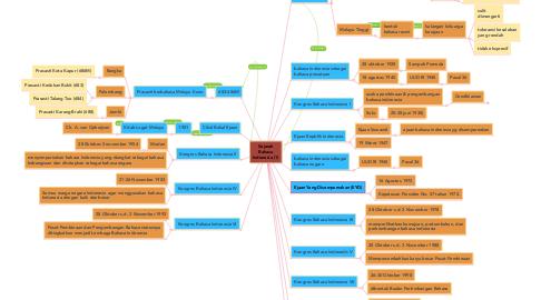 Mind Map: Sejarah Bahasa Indonesia (1)