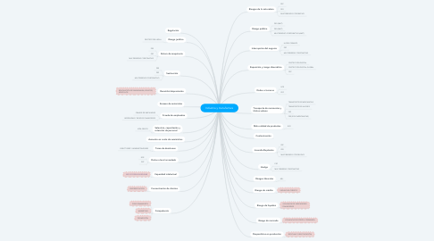 Mind Map: Industria y manufactura