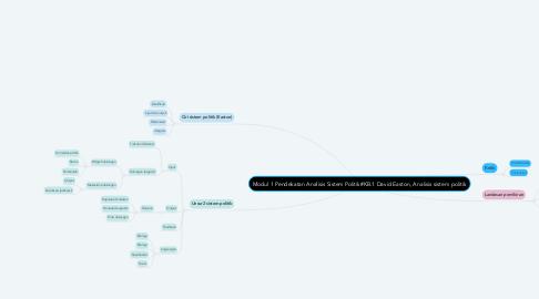 Mind Map: Modul 1 Pendekatan Analisis Sistem Politik#KB.1 David Easton, Analisis sistem politik