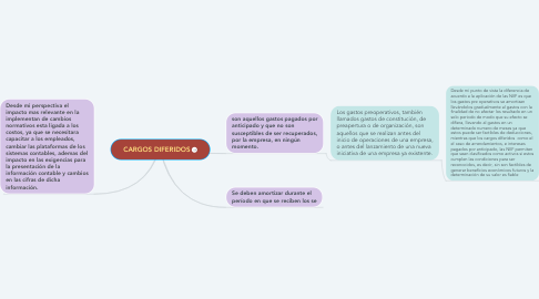 Mind Map: CARGOS DIFERIDOS