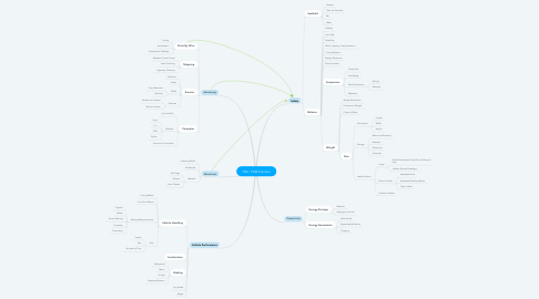 Mind Map: GM - FAM Solution