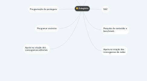 Mind Map: Estagiário